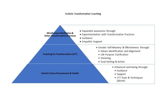 Holistic Transformative Coaching